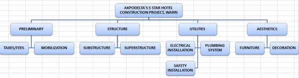 WBS FOR HOTEL PROJECT
