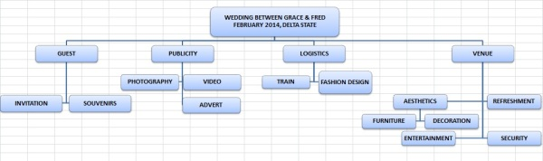 WBS FOR WEDDING PLANNER PROJECT